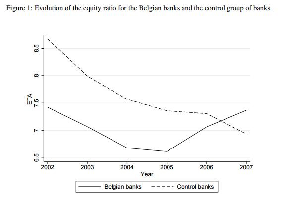 Eigenmittel/Bilanzsumme (Leverage Ratio)